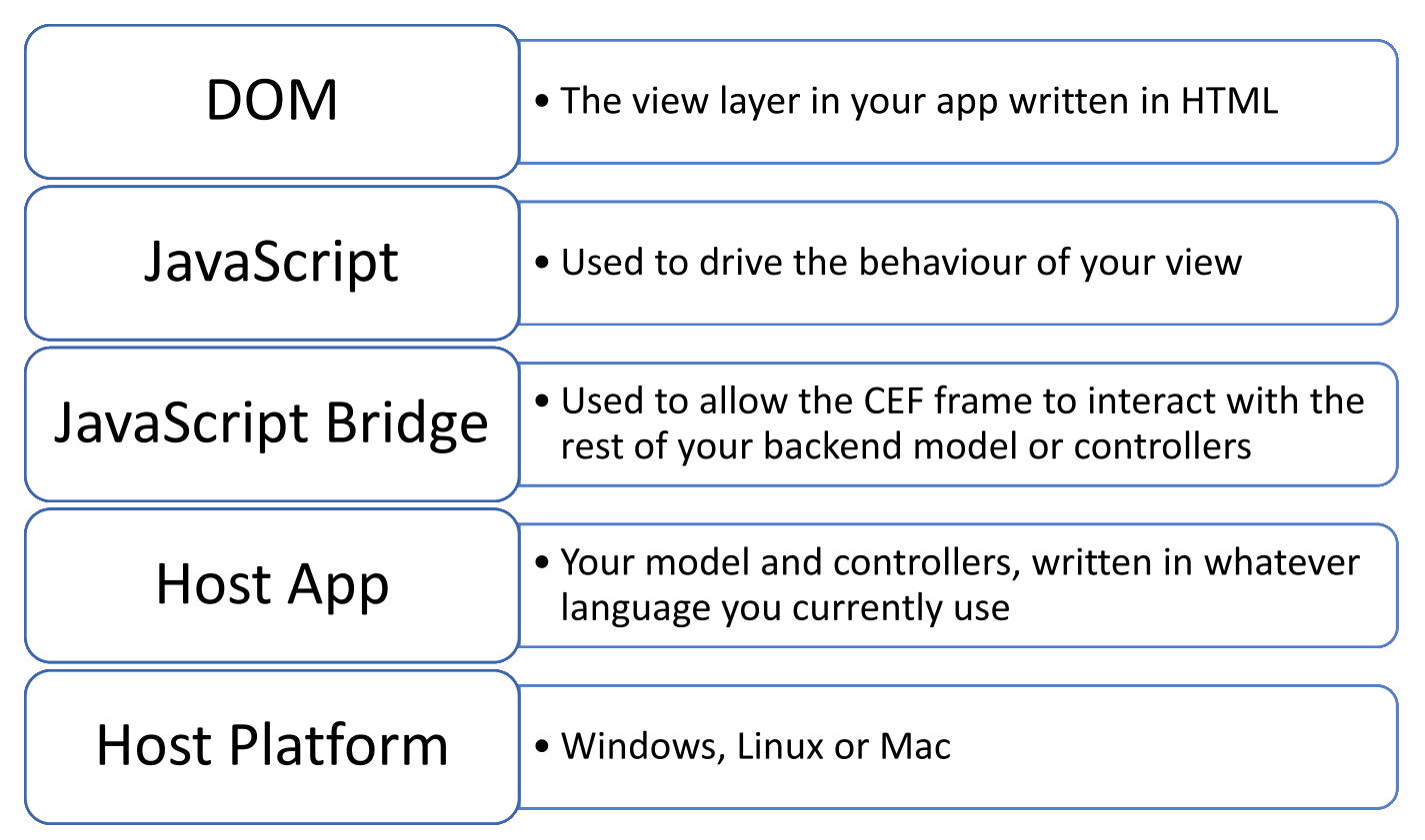 Standard Architecture of a CEF application